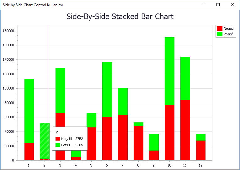 C# ile Devexpress Side-by-Side Stacked Bar Chart Control Kullanımı